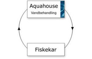 aquahouse_dk